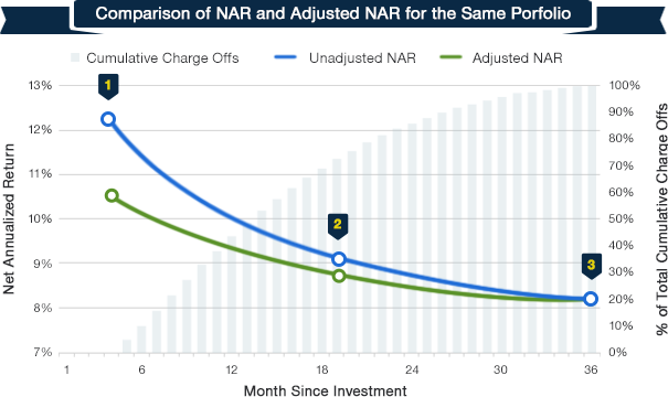 NAR vs Adjusted NAR